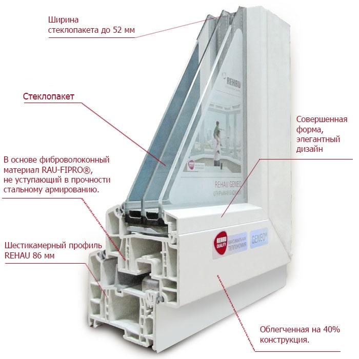 Пластиковые окна в Одинцово от производителя