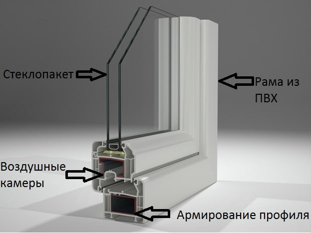 Структура профиля Rehau