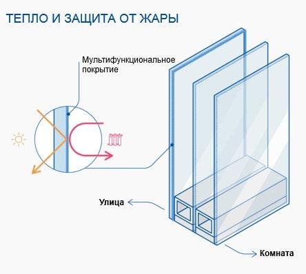 Преимущества стекла AGC