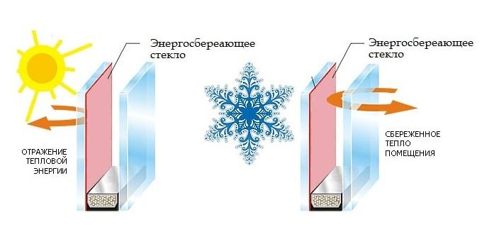 Энергосберегающее стекло в стеклопакет