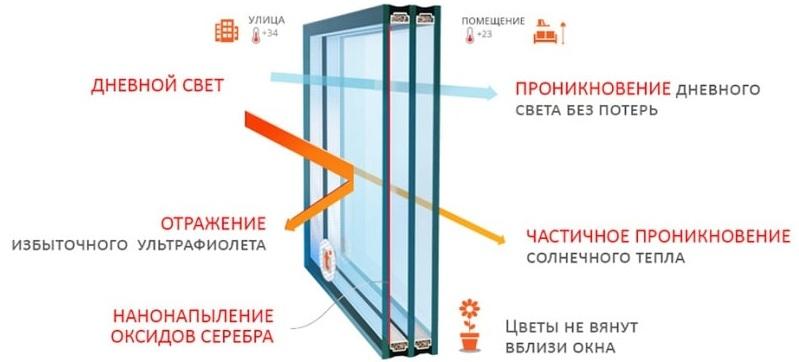 Солнцезащитное стекло в стеклопакет