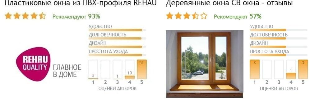 Отзывы на окна