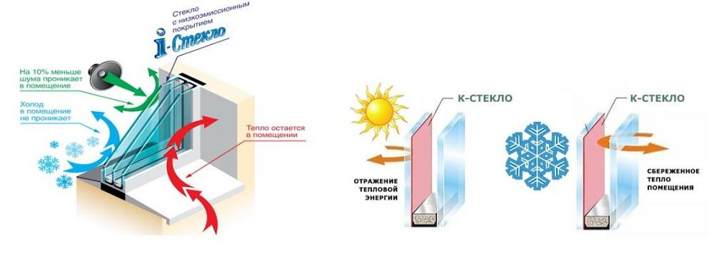 Энергосберегающие стеклопакеты для пластиковых окон