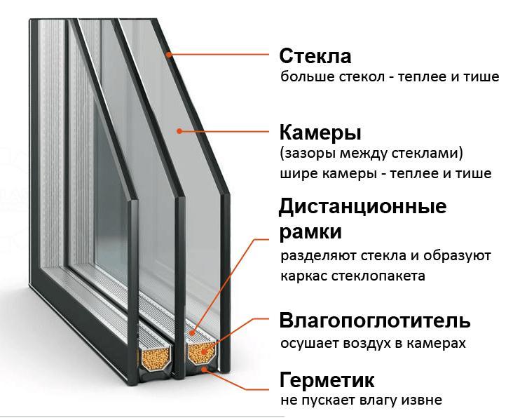Структура стеклопакета для окна