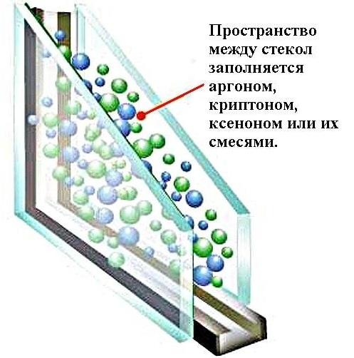 Заполнение стеклопакета газом