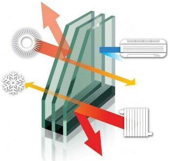 Технические характеристики стеклопакета