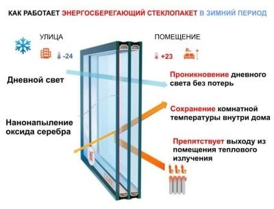 Как работает энергосберегающий стеклопакет дла пвх окон